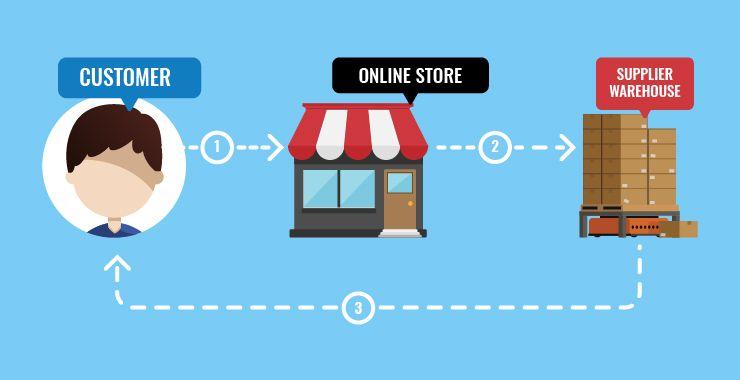 كيف تربح المال من خلال التجارة الإلكترونية 1 CodeShip