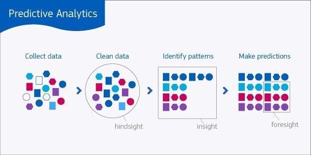 بناء نمازج التحليلات التنبؤية لمواجهة تحديات الشركات 1 CodeShip